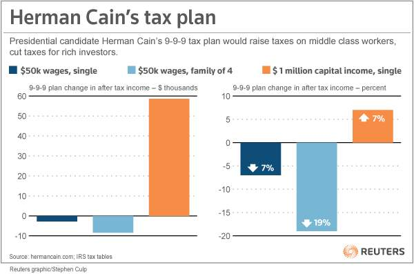 Cain%20plan%20effect%20on%20middle%20class%20income.jpg