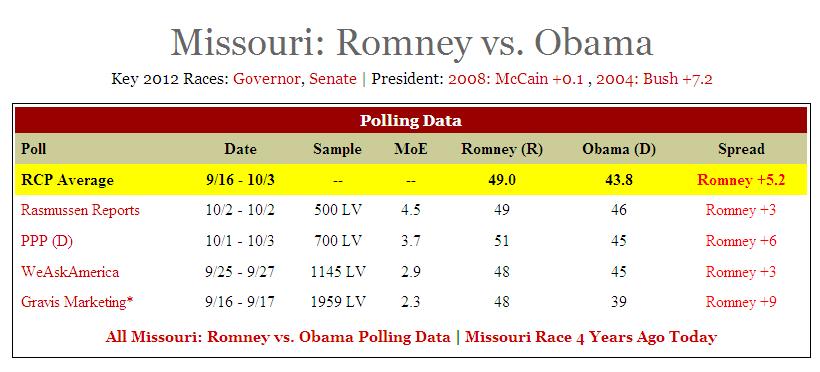 Missouri%20chart%20at%20RCP%2010-13.png