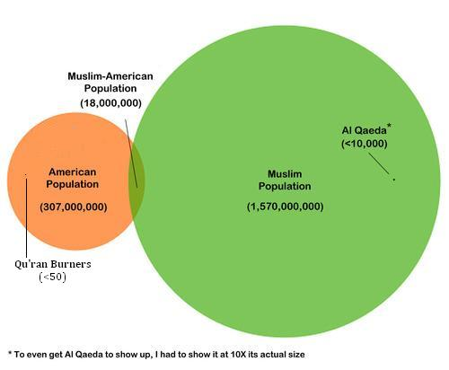 Venn%20diagram%20of%20Islam%20and%20America.jpg